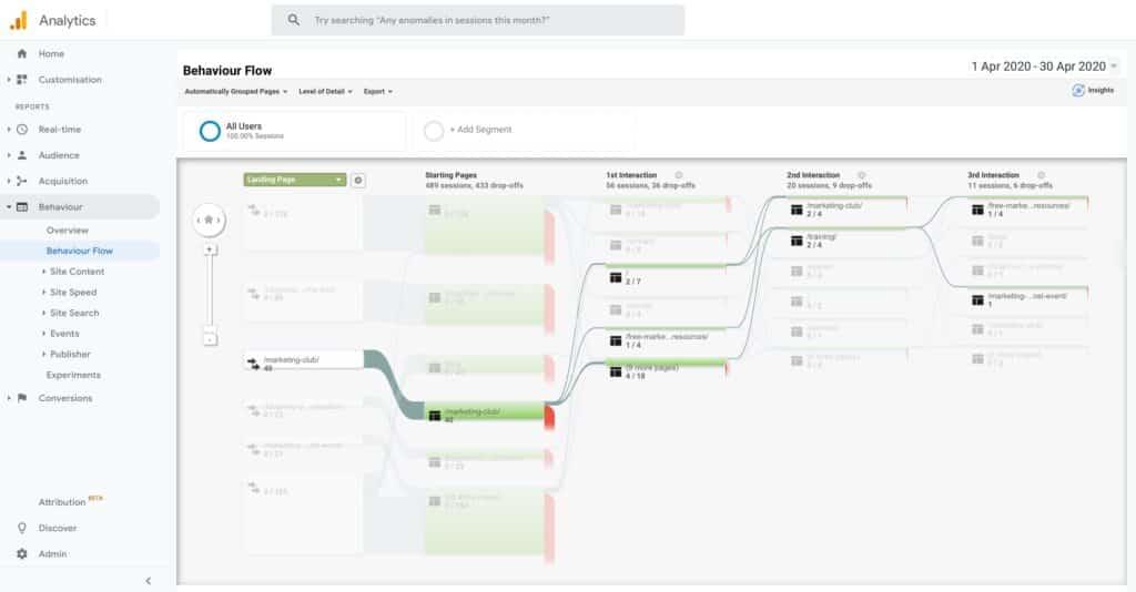 Google Analytics Behaviour Flow