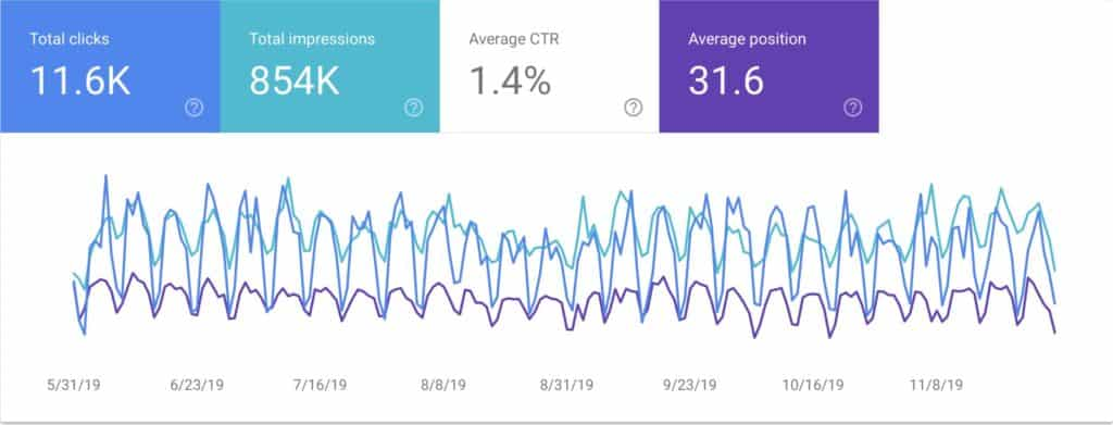 Google Search Console data example
