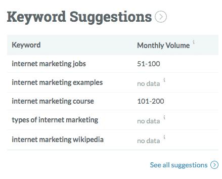 Moz Keyword Explorer list