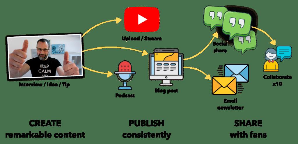 Ben's Bulletet Proof Content Strategy alt