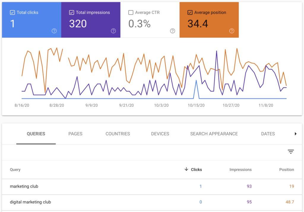 Google Search Console keyword performance screenshot