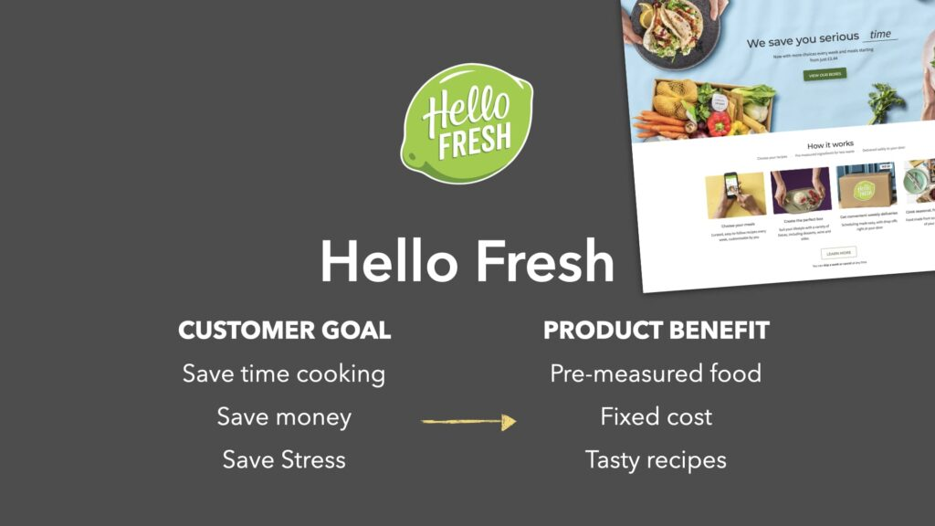 Product Fit Hello Fresh example